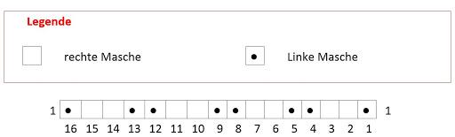 Chart für die Muster-Reihen
