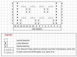Chart_Viola